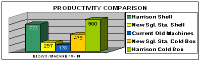 Increase Productivity & Utilization