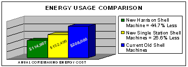 Reduce Energy Usage & Emissions